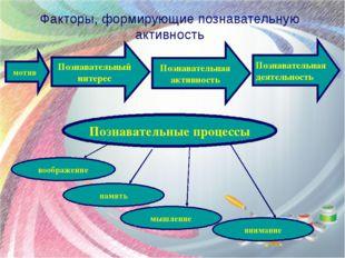 Факторы, формирующие познавательную активность Познавательная деятельность мо