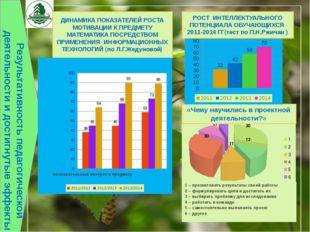Результативность педагогической деятельности и достигнутые эффекты «Чему науч