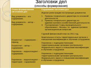 Заголовки дел (способы формирования) Схема формирования заголовков дел Вид до