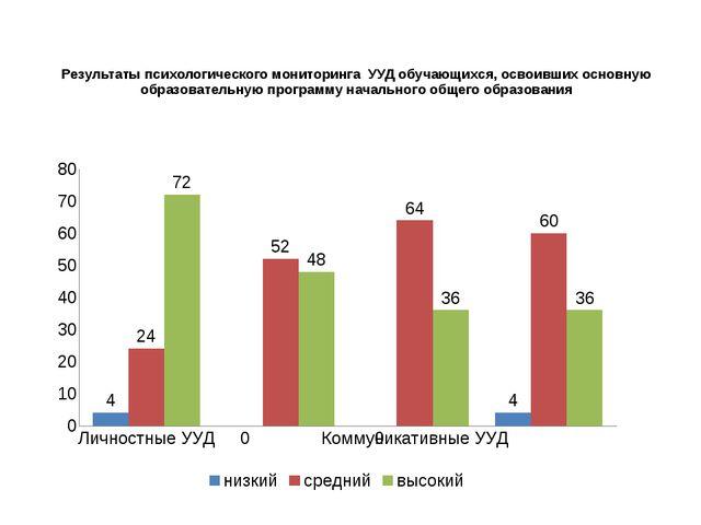Результаты психологического мониторинга УУД обучающихся, освоивших основную...