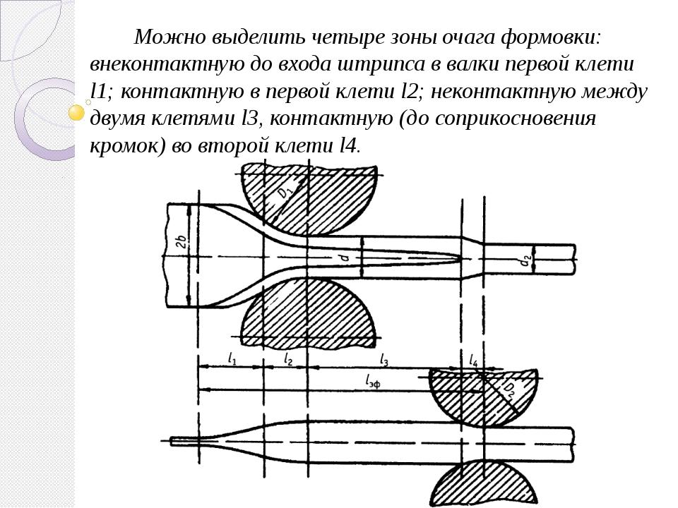 Можно выделить четыре зоны очага формовки: внеконтактную до входа штрипса в в...