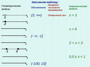 Заполните таблицу: 3 -2 -1 0 x x x x x x x x Геометрическая модель Обозначени
