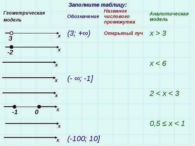 Заполните таблицу: 3 -2 -1 0 x x x x x x x x Геометрическая модель Обозначени...