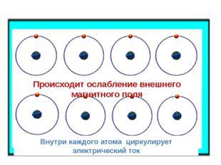 Внутри каждого атома циркулирует электрический ток Происходит ослабление вне