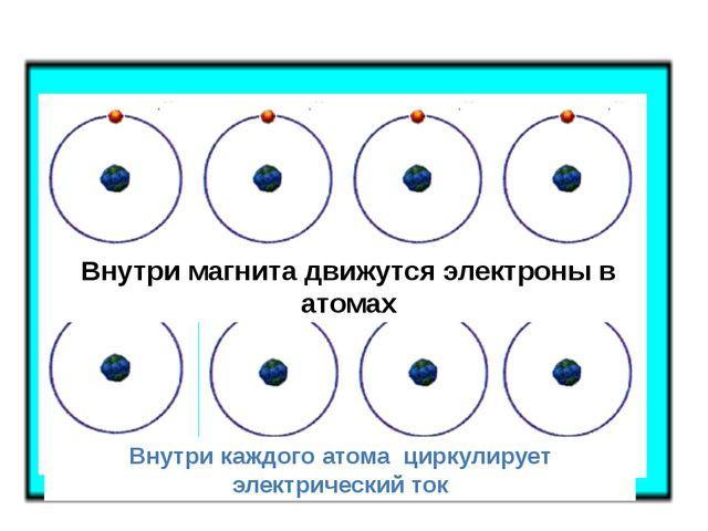 Внутри магнита движутся электроны в атомах Внутри каждого атома циркулирует э...