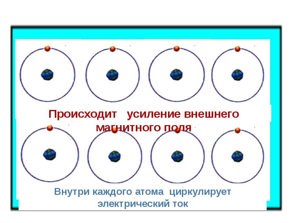 Внутри каждого атома циркулирует электрический ток Происходит усиление внешн...