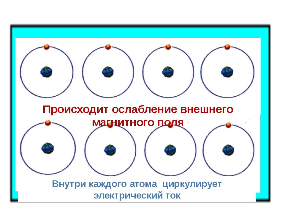 Внутри каждого атома циркулирует электрический ток Происходит ослабление вне...