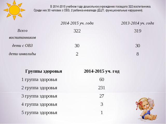 В 2014-2015 учебном году дошкольное учреждение посещало 322 воспитанника. Ср...