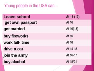 Young people in the USA can… Leave school At16 (19) get own passport At 16 ge