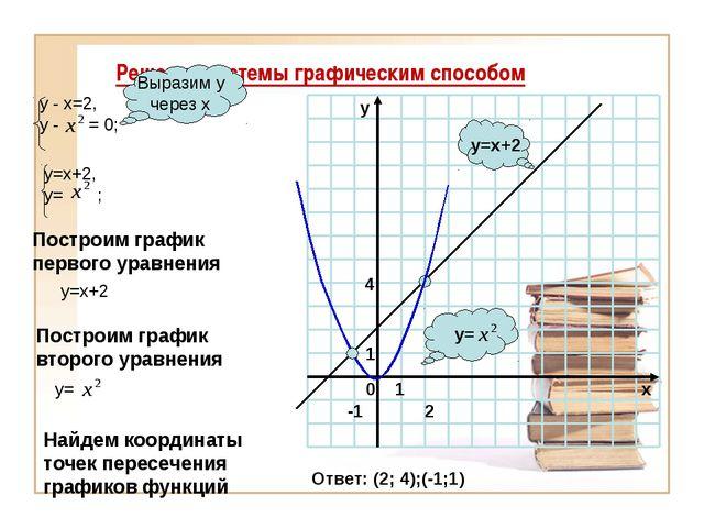 Решение системы графическим способом y= y=x+2 Выразим у через х Построим граф...