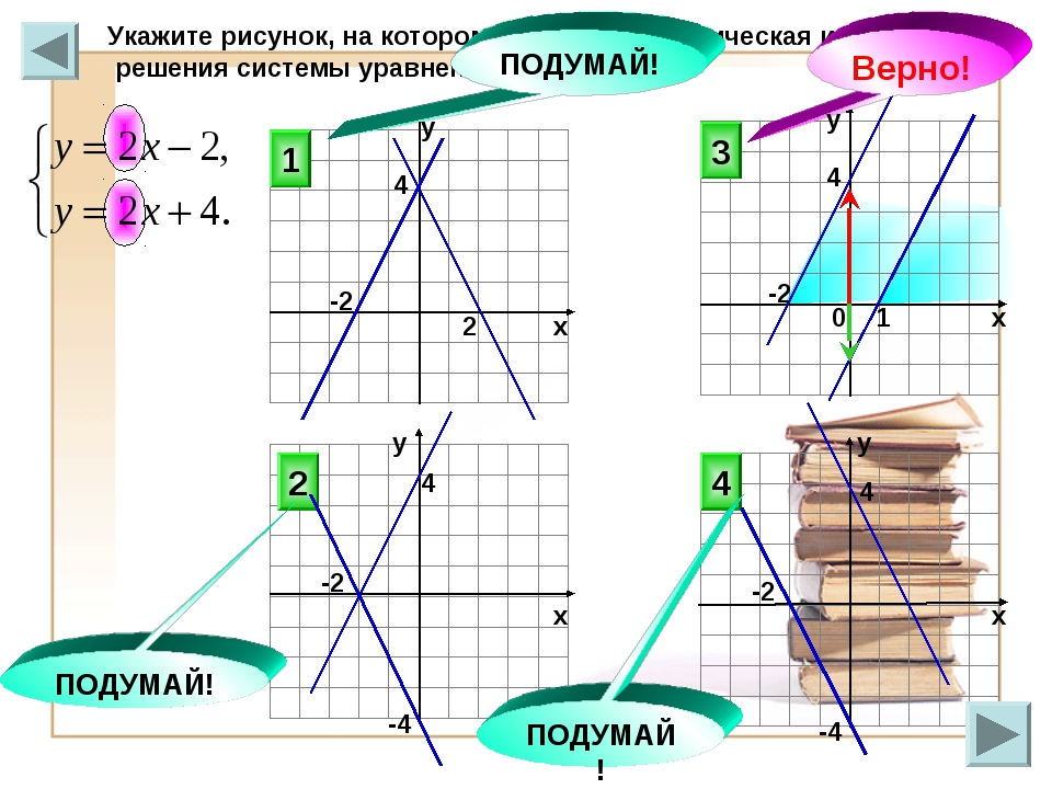 Укажите рисунок, на котором приведена графическая иллюстрация решения системы...