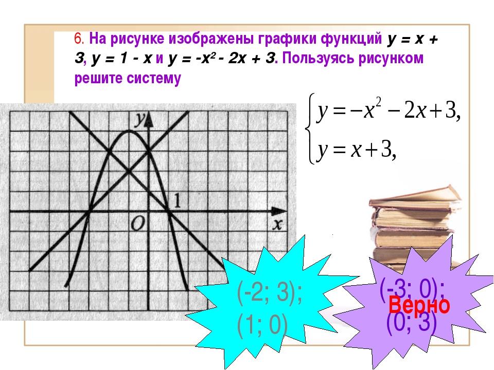 6. На рисунке изображены графики функций у = х + 3, у = 1 - х и у = -х2 - 2х...