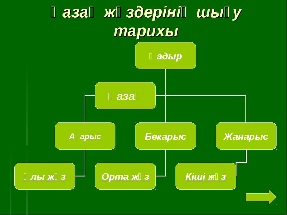 Қазақ жүздерінің шығу тарихы