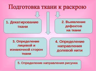 1. Декатирование ткани 2. Выявление дефектов на ткани 3. Определение лицевой