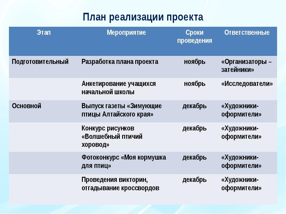 План реализации проекта Этап Мероприятие Сроки проведения Ответственные Подго...