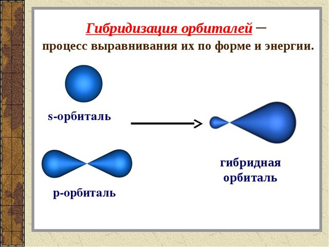 гибридная орбиталь Гибридизация орбиталей – процесс выравнивания их по форме...