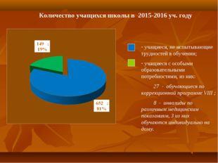 Количество учащихся школы в 2015-2016 уч. году учащиеся, не испытывающие труд
