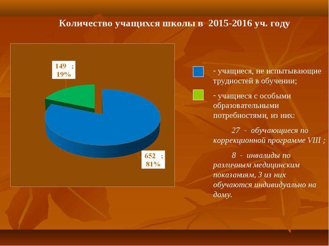 Количество учащихся школы в 2015-2016 уч. году учащиеся, не испытывающие труд...