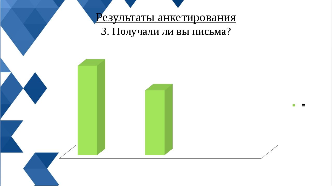 Результаты анкетирования 3. Получали ли вы письма?