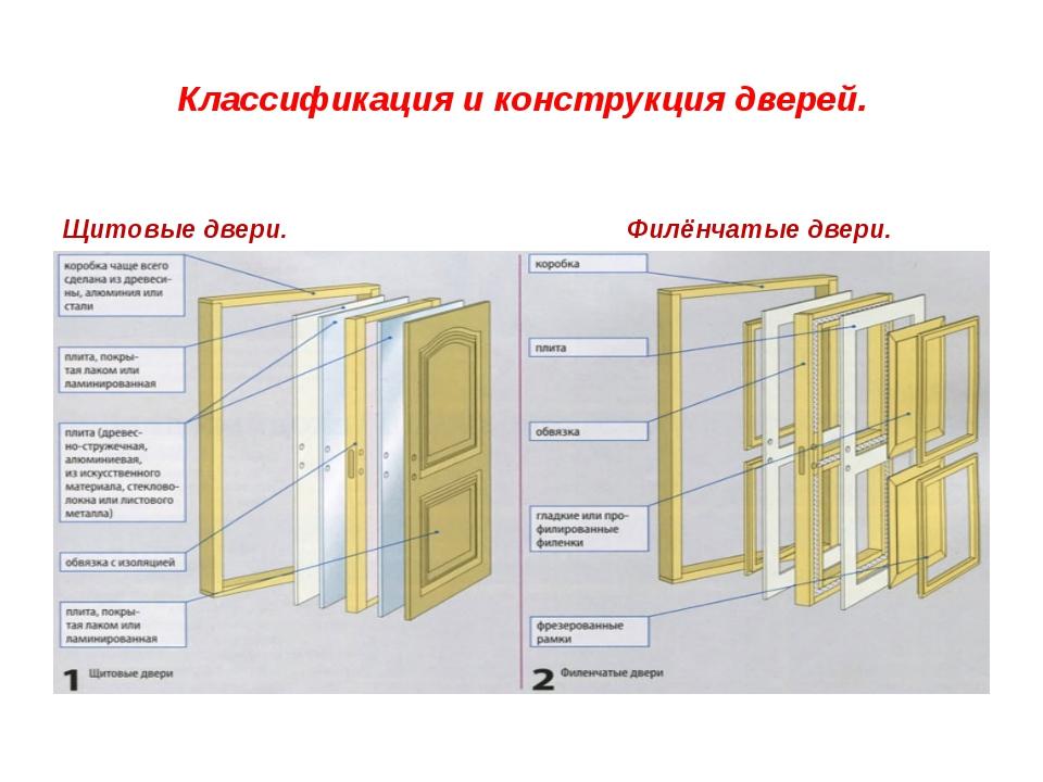 Классификация и конструкция дверей. Щитовые двери. Филёнчатые двери.