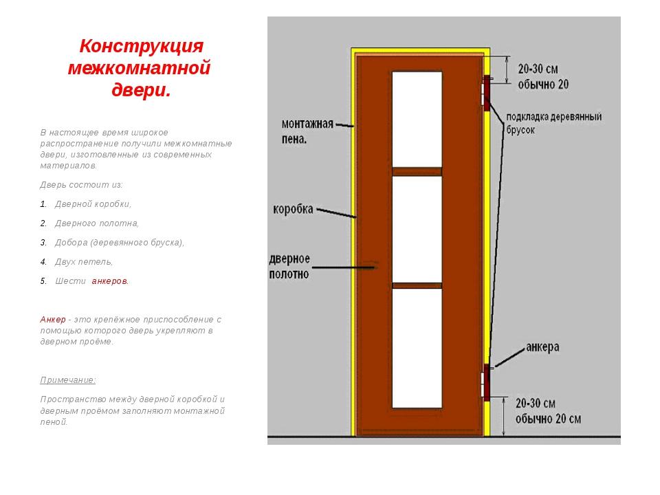 Конструкция межкомнатной двери. В настоящее время широкое распространение пол...