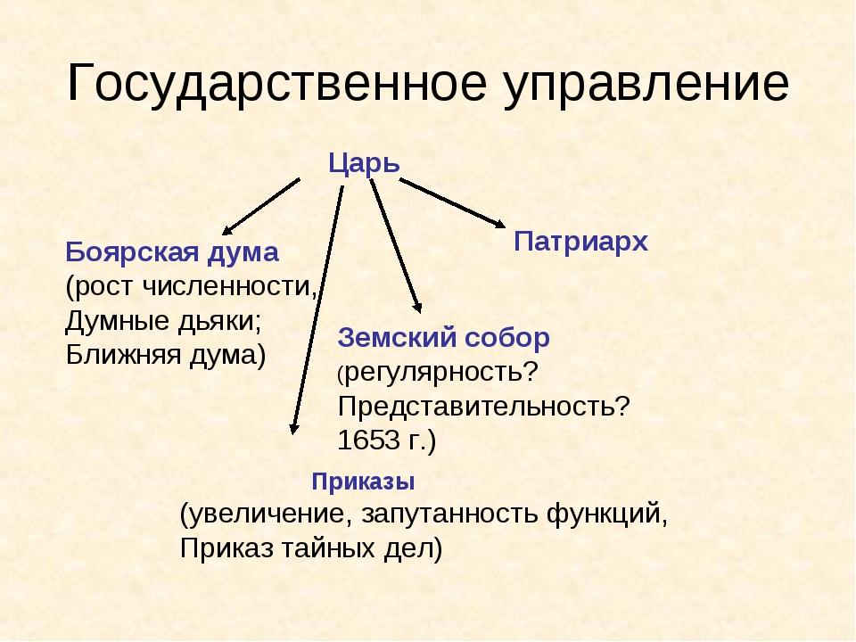 Государственное управление Царь Боярская дума (рост численности, Думные дьяки...