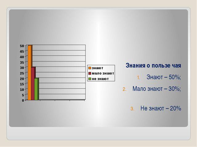 Знания о пользе чая Знают – 50%; Мало знают – 30%; Не знают – 20%
