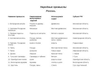 Народные промыслы России.