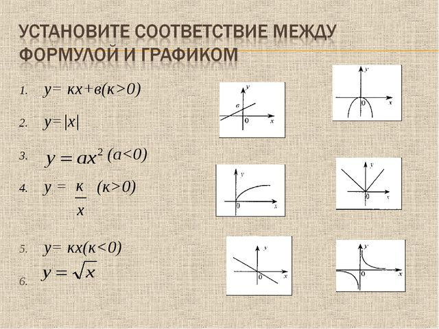 у= кх+в(к>0) y=|x| (а0) у= кх(к
