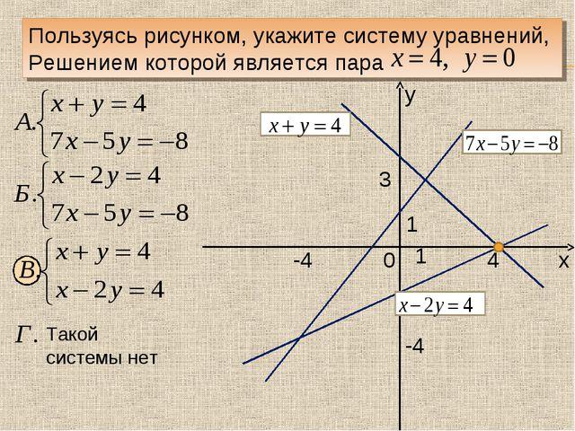 у х 0 1 1 Пользуясь рисунком, укажите систему уравнений, Решением которой явл...