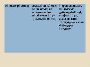 Көркем-рәсімдеуЖасалған жқмыс және алынған нәтижелеріне мәлімдеме құру ( ғыл
