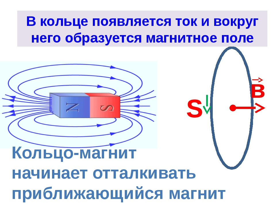 Приближение магнита к витку приводит к увеличению магнитного потока В кольце...