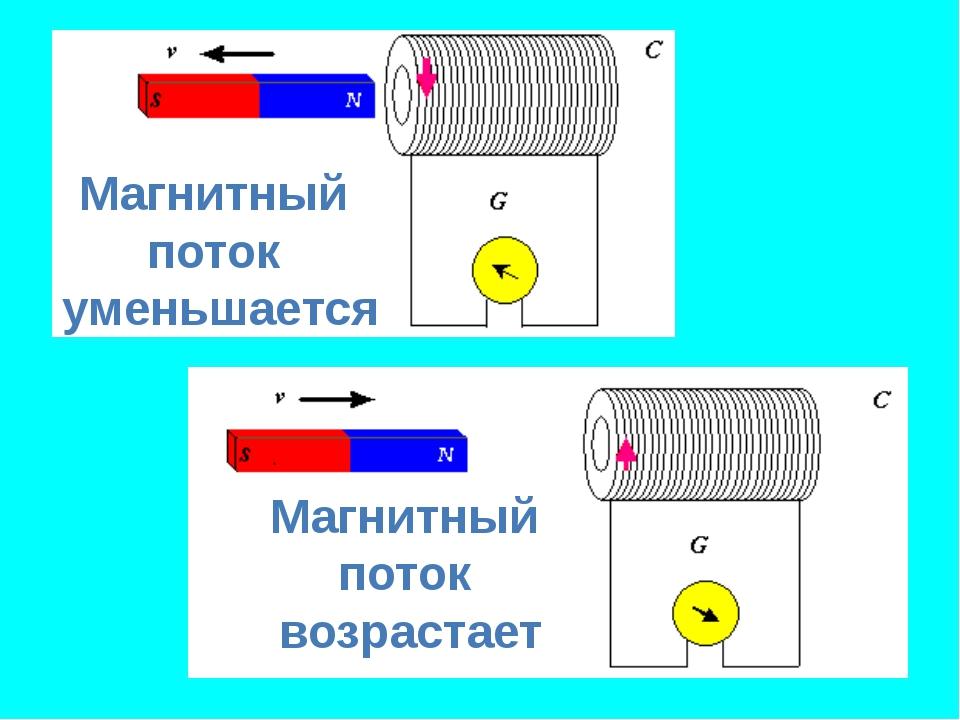 Магнитный поток уменьшается Магнитный поток возрастает