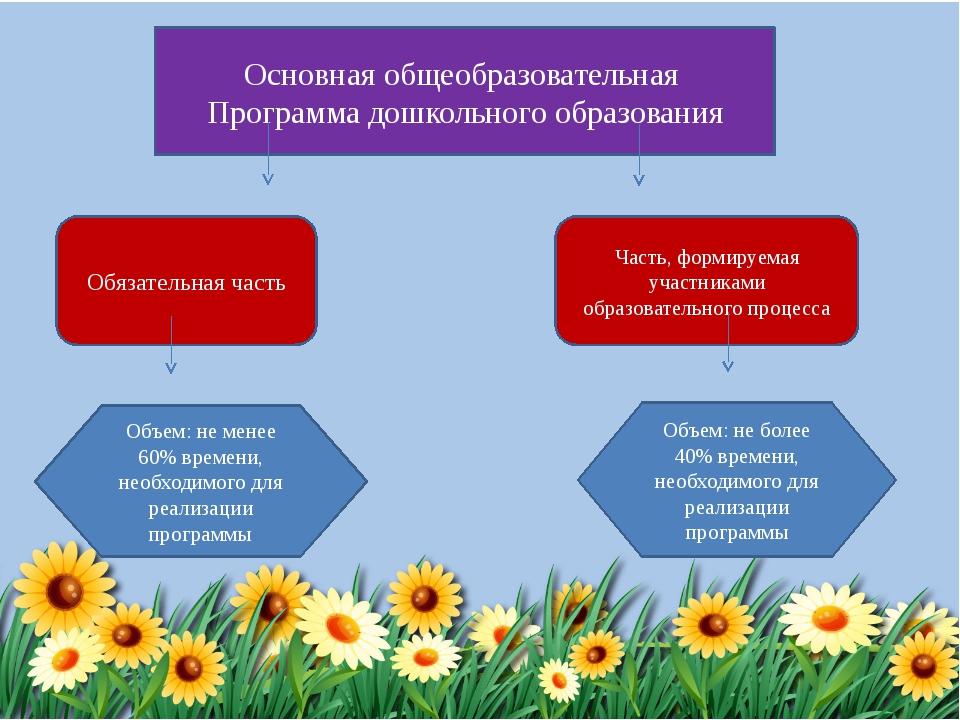 Основная общеобразовательная Программа дошкольного образования Обязательная ч...