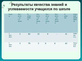 Результаты качества знаний и успеваемости учащихся по школе КлассыКол – во