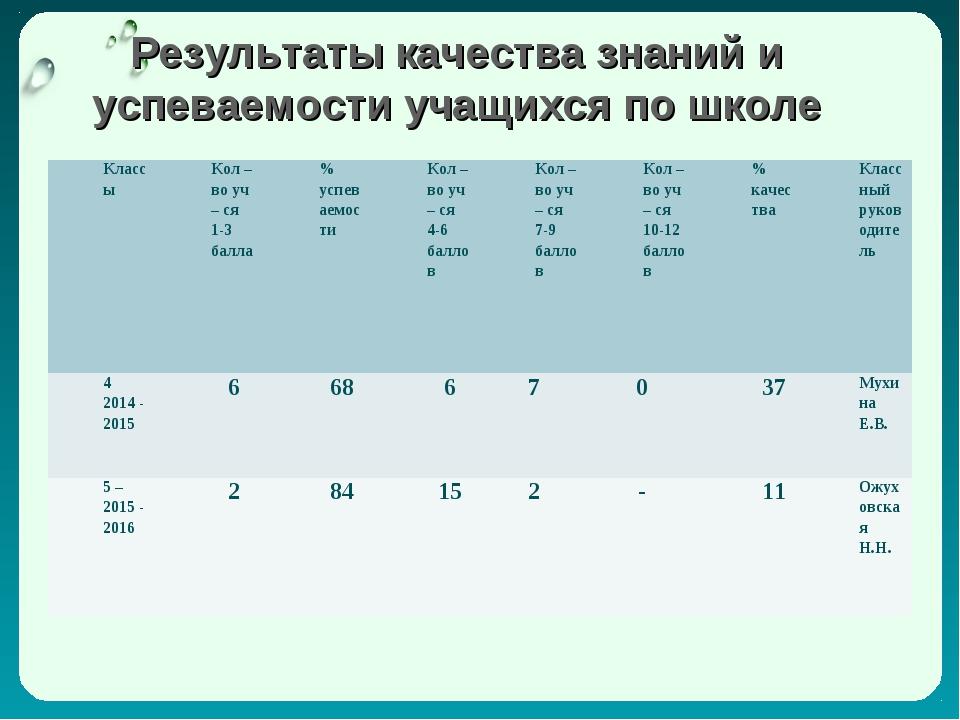 Результаты качества знаний и успеваемости учащихся по школе КлассыКол – во...