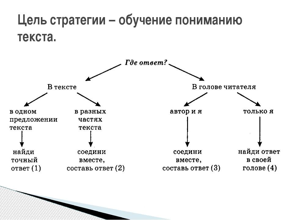 Цель стратегии – обучение пониманию текста.