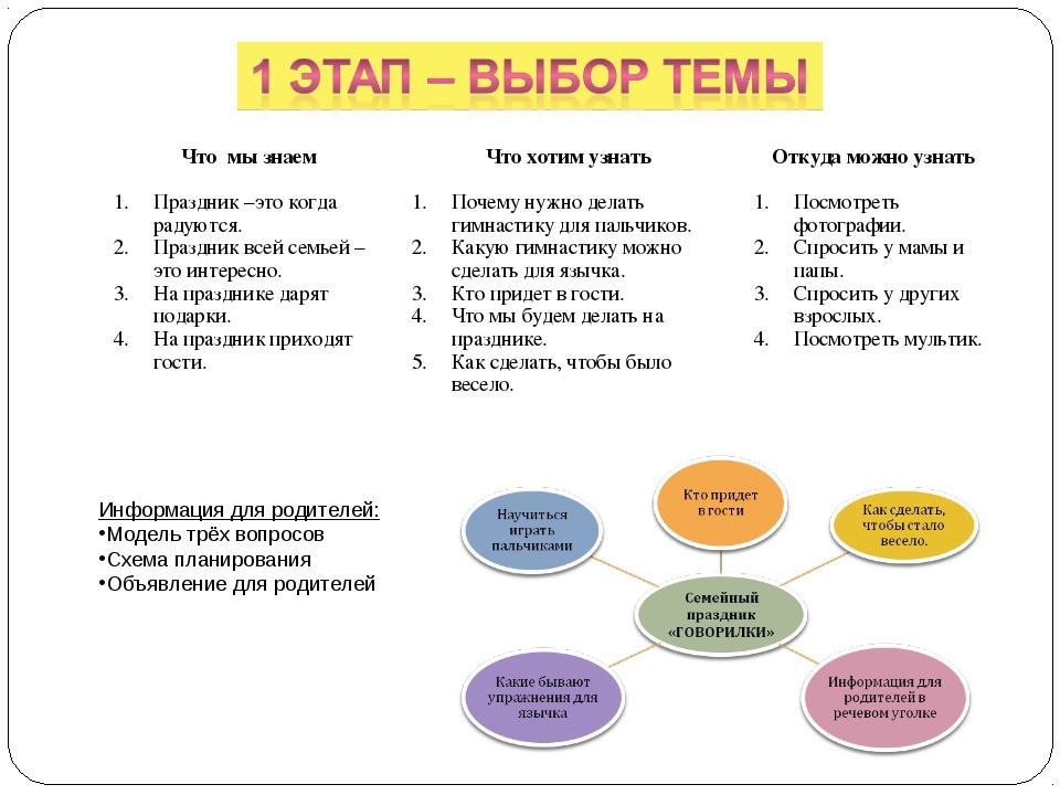 Информация для родителей: Модель трёх вопросов Схема планирования Объявление...