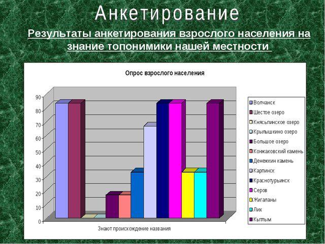Результаты анкетирования взрослого населения на знание топонимики нашей местн...