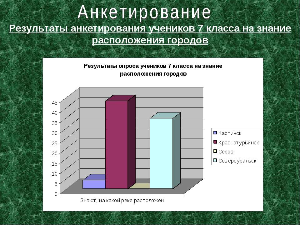 Результаты анкетирования учеников 7 класса на знание расположения городов
