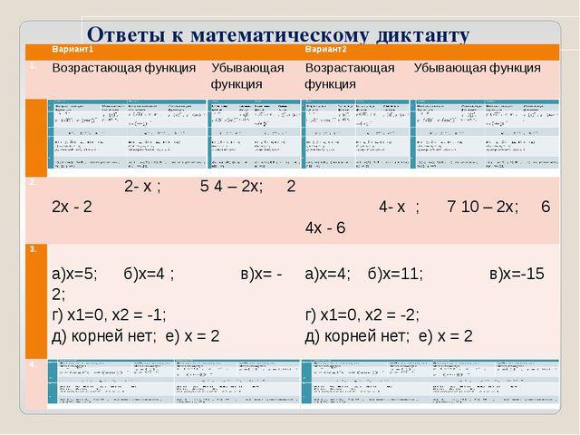 Ответы к математическому диктанту  Вариант1 Вариант2 1. Возрастающая функция...