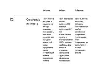 2 балла 1 балл 0 баллов К2Организация текстаТекст логично выстроен и р