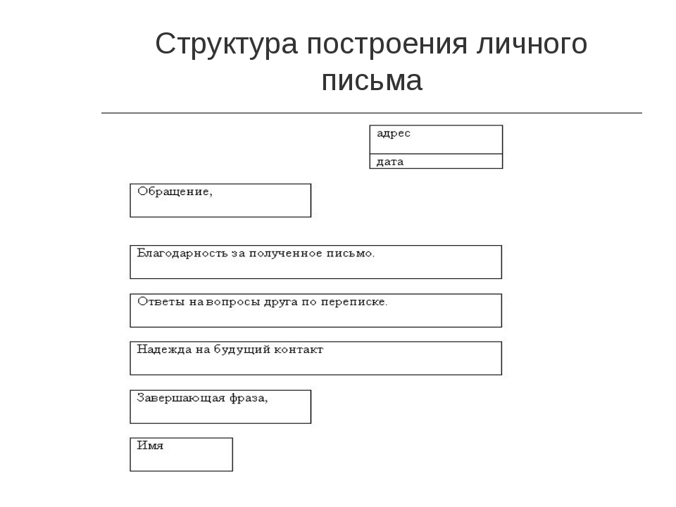 Структура построения личного письма
