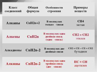Класс соединений Общая формула Особенностистроения Примеры веществ Алканы CnH
