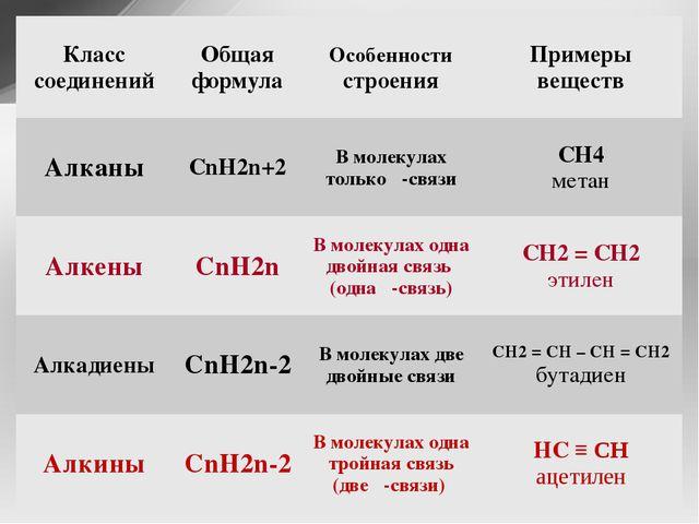 Класс соединений Общая формула Особенностистроения Примеры веществ Алканы CnH...