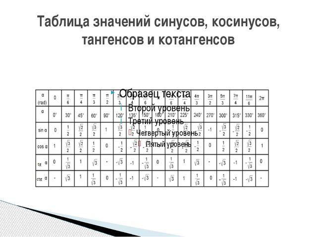 Таблица значений синусов, косинусов, тангенсов и котангенсов