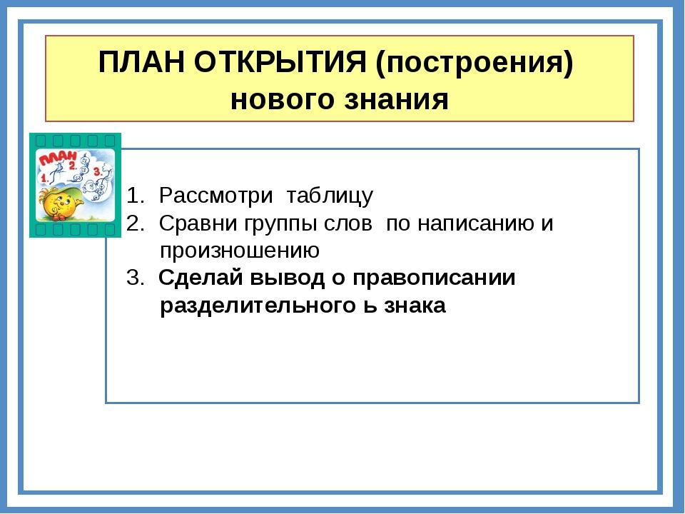 ПЛАН ОТКРЫТИЯ (построения) нового знания 1. Рассмотри таблицу 2. Сравни групп...