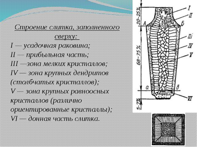 Строение слитка, заполненного сверху: I — усадочная раковина; II — прибыльная...