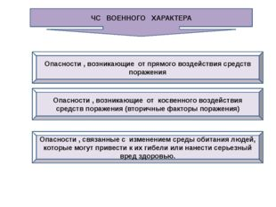 5. Аббревиатура АОХВ означает: А. Аварии химических опасных веществ Б. Аварий