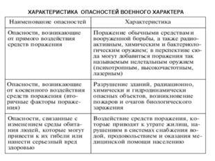 11. Для групп ч ЧС из колонки №1 подберите соответствующие виды из колонки №